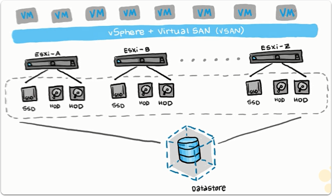 Configure 2-Node VSAN on ESXi Free Using CLI Without VCenter