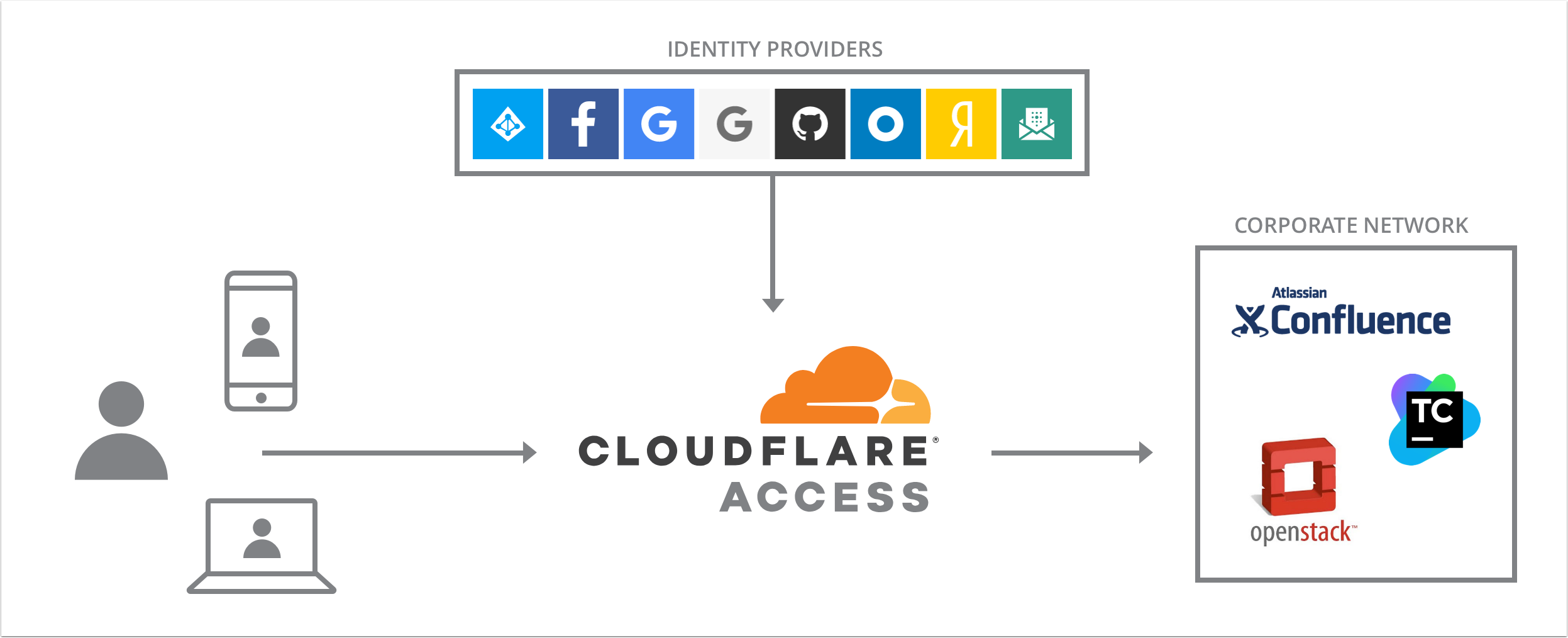 Setup Cloudflare Access | Lots of emryl